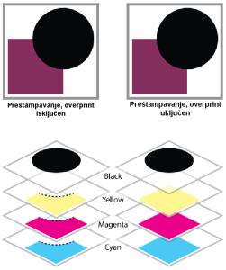 Overprint separacija